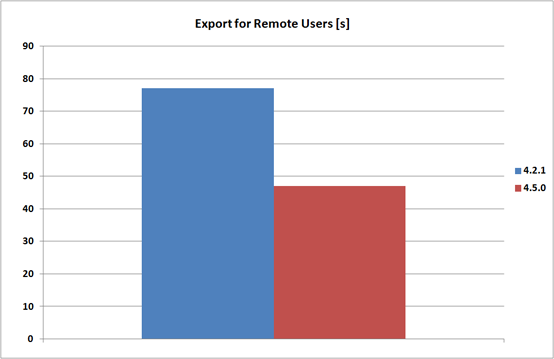 Project export for remote users speed comparison