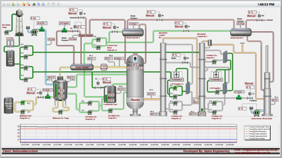Visualization window of formaldehyde production, Reliance SCADA
