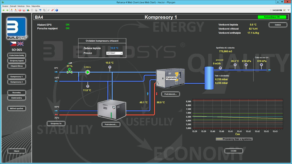 Visualization of compressors, Reliance SCADA