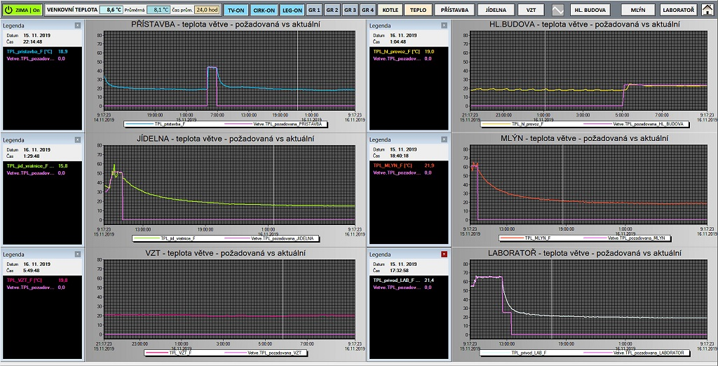 PID control tuning trends