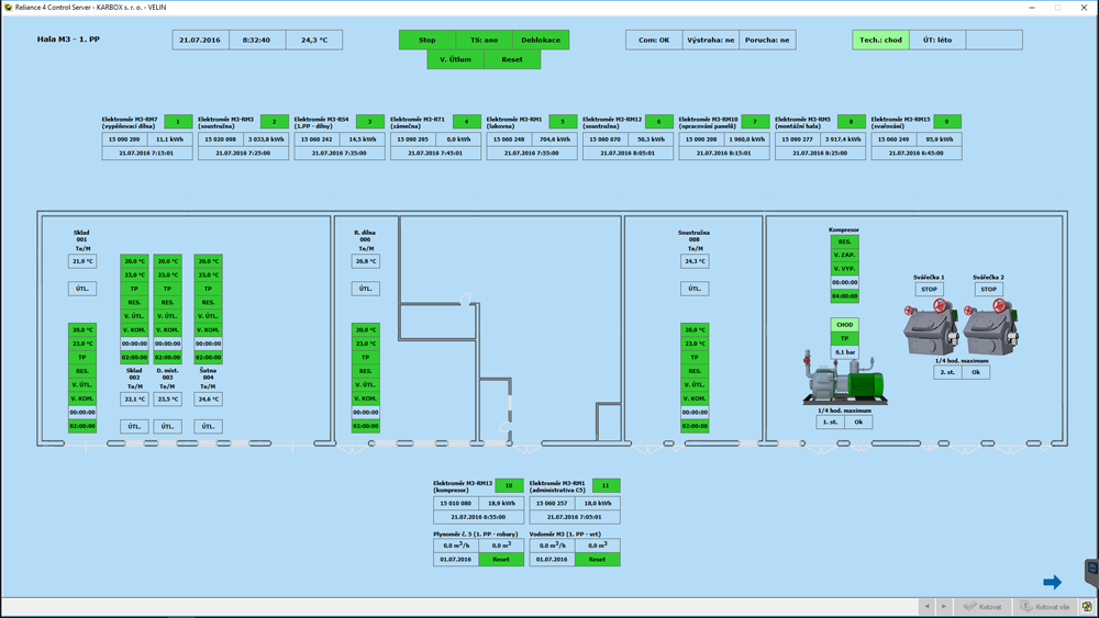 Visualization of electrical energy consumption in Hall M3, Karbox, Reliance SCADA