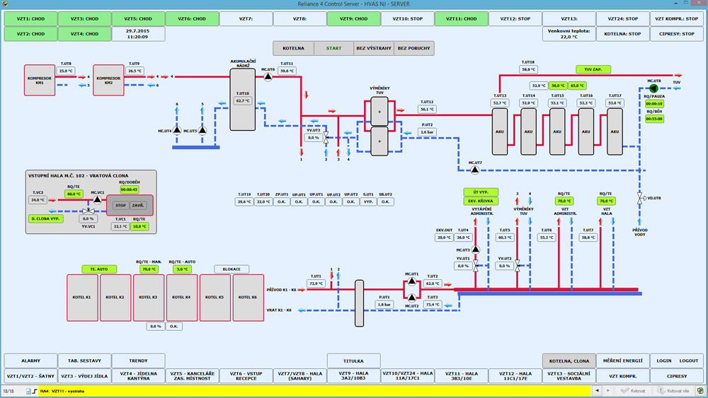 Visualization of the boiler room, Reliance SCADA