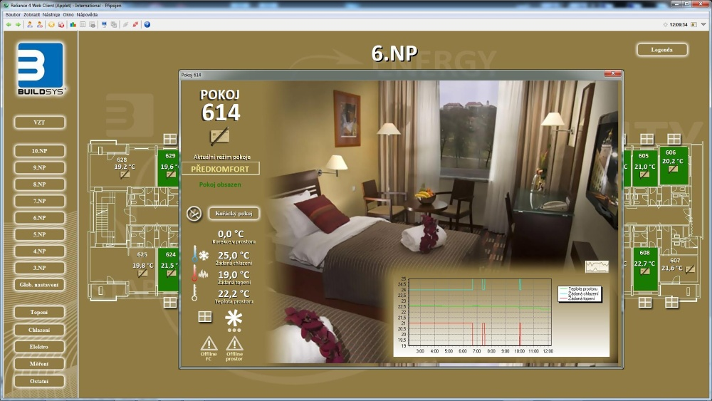 Visualization of hotel room temperature control