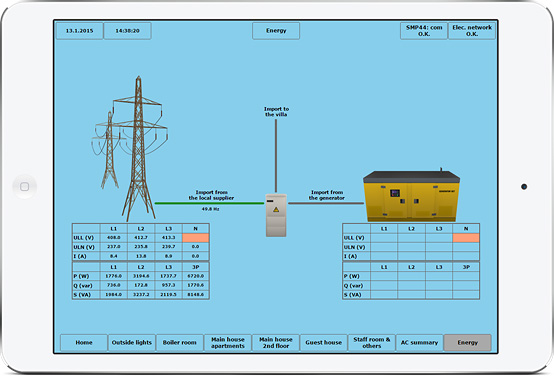 Visualization of the power system