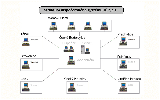 The structure of the control system