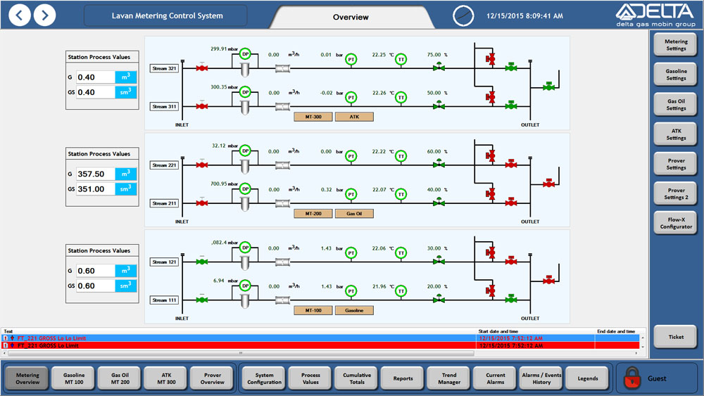 The main overview window, Reliance SCADA, Lavan Rafinery
