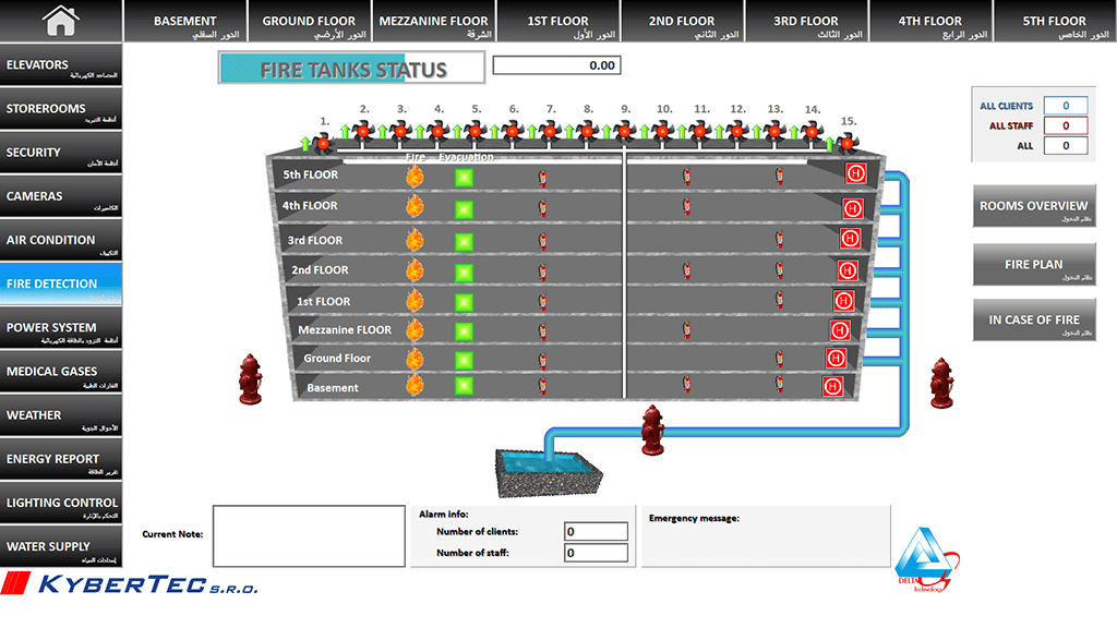 Visualization of the fire alarm system, Reliance SCADA, Chronic Care Hospital, Jeddah