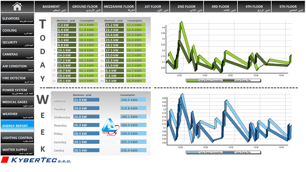 Power consumption on individual days including trends, Reliance SCADA, Chronic Care Hospital, Jeddah