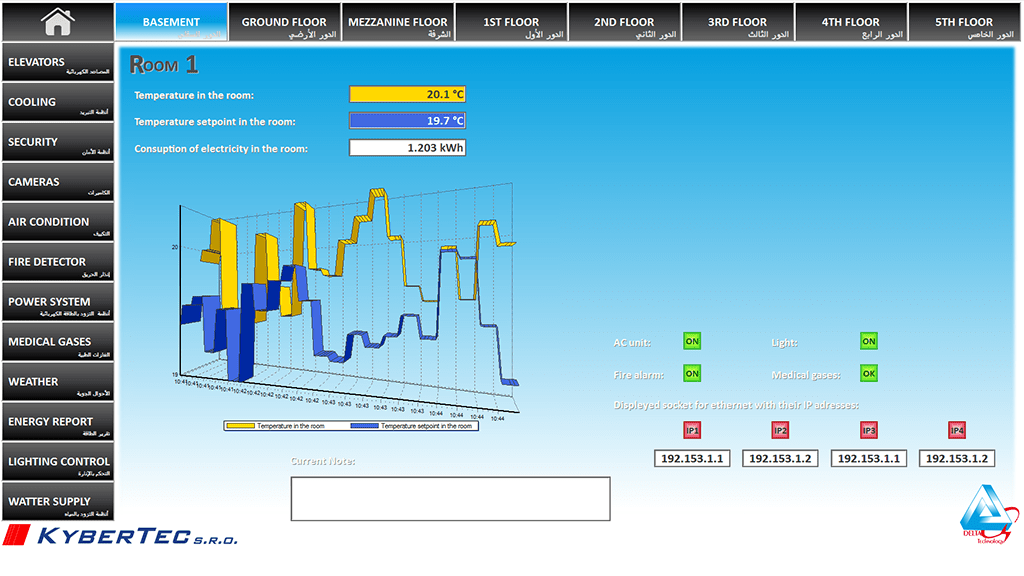 Visualization of a room's temperature and power consumption, Reliance SCADA, Chronic Care Hospital, Jeddah