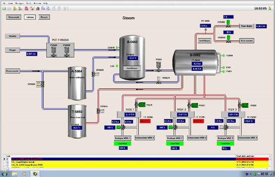 Visualization of the steam unit