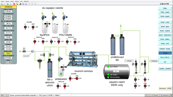 Visualization of the chemical water treatment process
