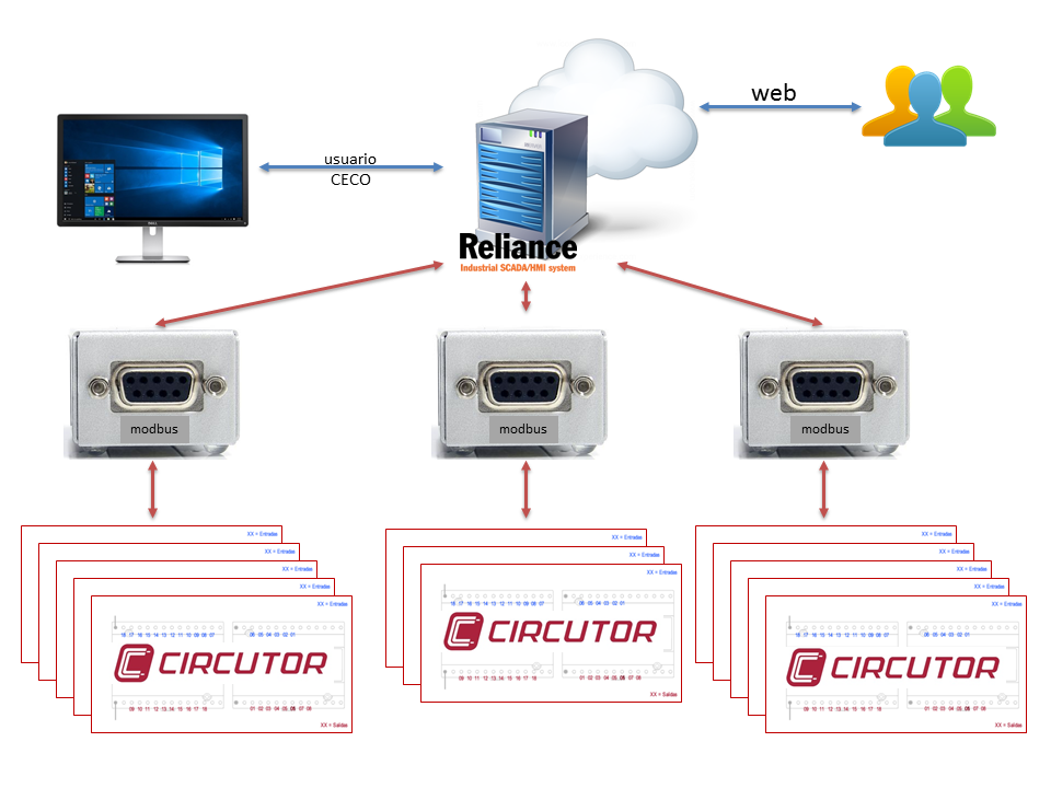 The system topology, Reliance SCADA