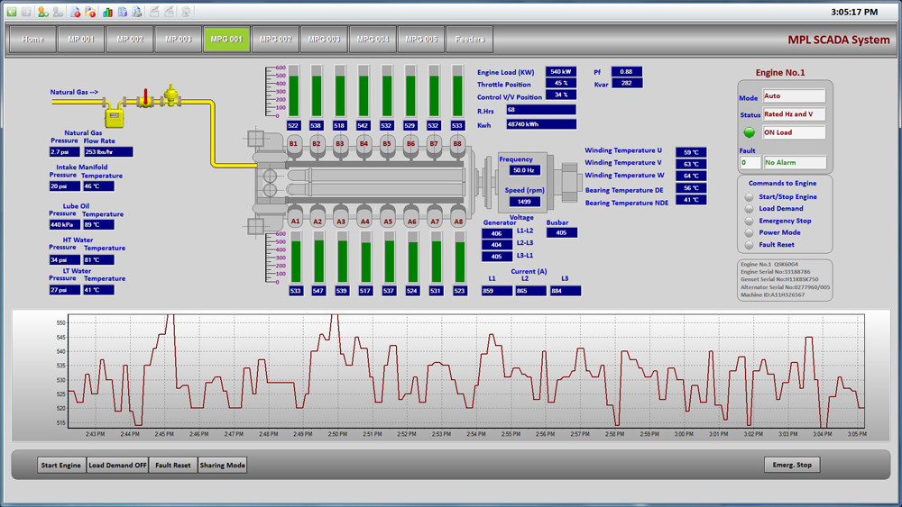 Genset's parameters, visualization, Reliance SCADA