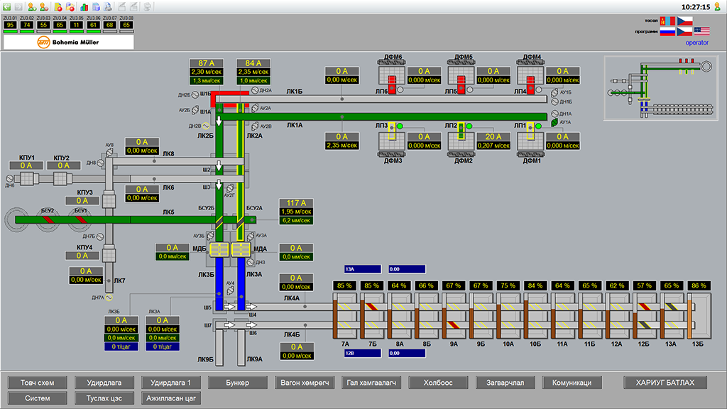 Visualization of the process of coaling, Reliance SCADA