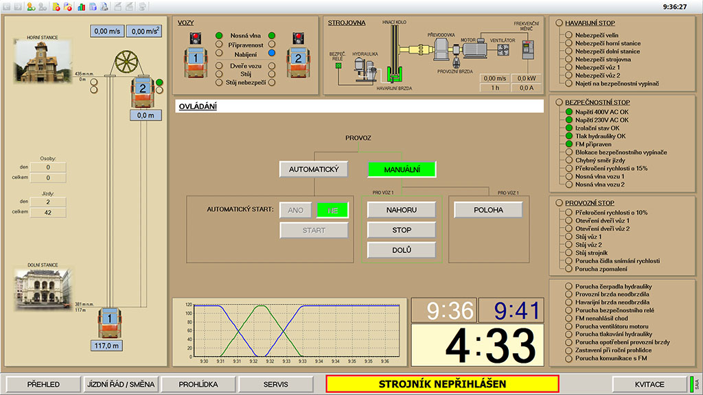 The main visualization window, Reliance SCADA