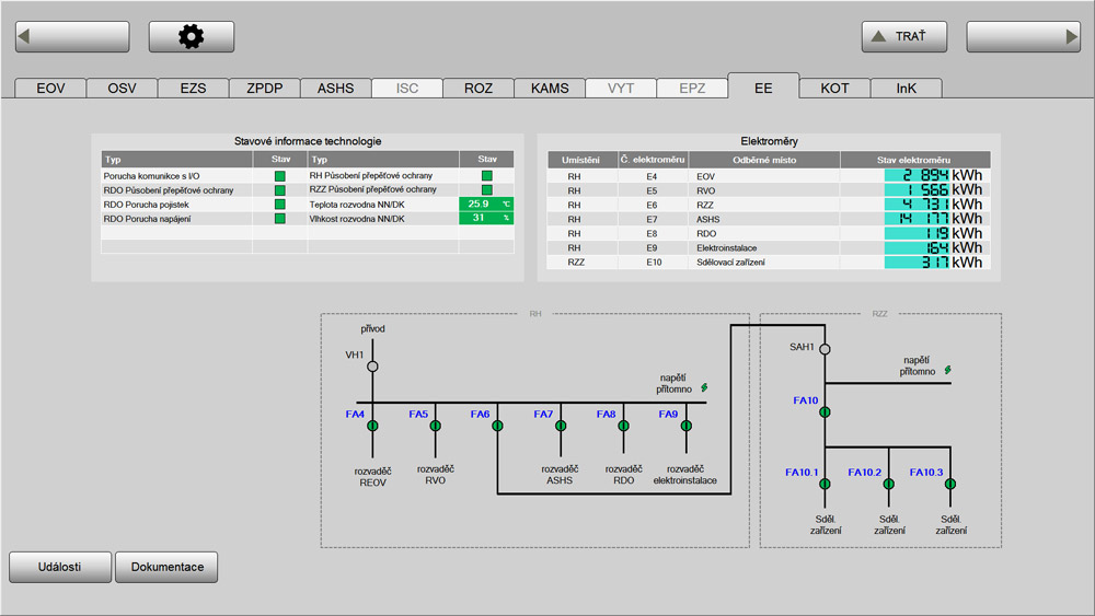 Reading of power consumption, SZDC, Reliance SCADA