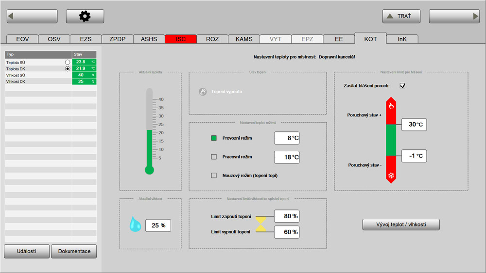 Train control room temperature settings, SZDC, Reliance SCADA