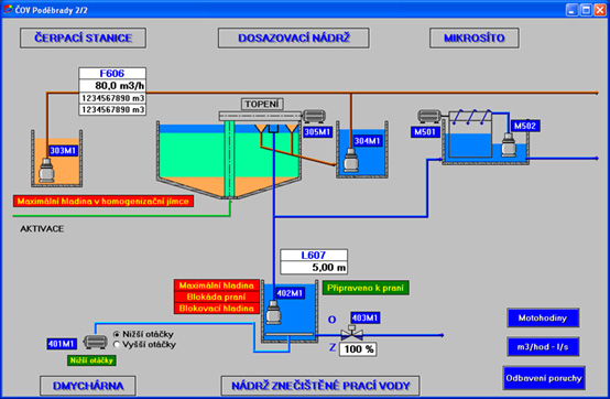 Visualization of the 2nd section of the wastewater treatment plant's processes